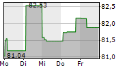 WISDOMTREE EUROPEAN UNION BOND UCITS ETF 5-Tage-Chart