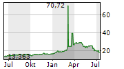 WISDOMTREE NICKEL EUR ACC Chart 1 Jahr