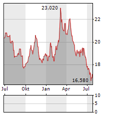 WISDOMTREE PHYSICAL SILVER EUR ACC Jahres Chart
