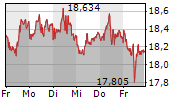 WISDOMTREE PHYSICAL SILVER EUR ACC 5-Tage-Chart