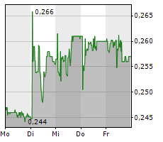 WISEKEY INTERNATIONAL HOLDING LTD Chart 1 Jahr