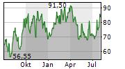 WIX.COM LTD Chart 1 Jahr
