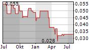 WKM TERRAIN UND BETEILIGUNGS-AG Chart 1 Jahr