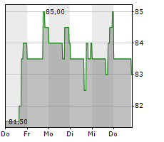 WNS HOLDINGS LIMITED Chart 1 Jahr