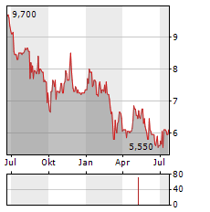 WOLFORD Aktie Chart 1 Jahr