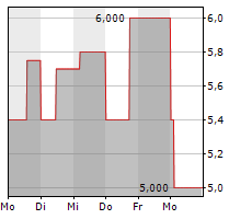 WOLFORD AG Chart 1 Jahr