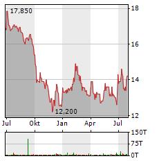 WOLFTANK-ADISA Aktie Chart 1 Jahr