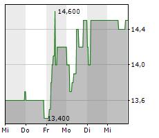 WOLFTANK-ADISA HOLDING AG Chart 1 Jahr