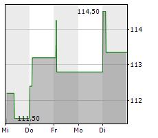 WOLTERS KLUWER NV Chart 1 Jahr