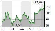 WOODWARD INC Chart 1 Jahr