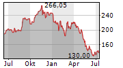 WORKDAY INC Chart 1 Jahr