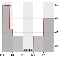 WORKIVA INC Chart 1 Jahr