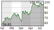 WORLD WRESTLING ENTERTAINMENT INC Chart 1 Jahr