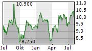 WORLEY LIMITED Chart 1 Jahr