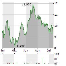 WPP Aktie Chart 1 Jahr
