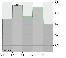 WPP PLC Chart 1 Jahr