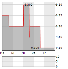 WPP Aktie 1-Woche-Intraday-Chart