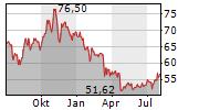 WR BERKLEY CORPORATION Chart 1 Jahr