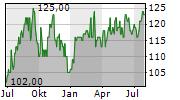 WSP GLOBAL INC Chart 1 Jahr