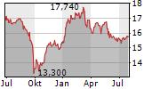 WUESTENROT & WUERTTEMBERGISCHE AG Chart 1 Jahr