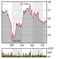 WUESTENROT & WUERTTEMBERGISCHE Aktie Chart 1 Jahr