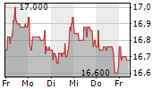 WUESTENROT & WUERTTEMBERGISCHE AG 1-Woche-Intraday-Chart