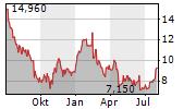 WUXI APPTEC CO LTD Chart 1 Jahr