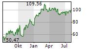 WYNN RESORTS LIMITED Chart 1 Jahr