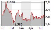 XAAR PLC Chart 1 Jahr