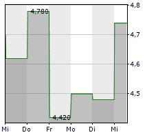XBIOTECH INC Chart 1 Jahr
