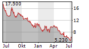 XBRANE BIOPHARMA AB Chart 1 Jahr