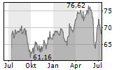 XCEL ENERGY INC Chart 1 Jahr