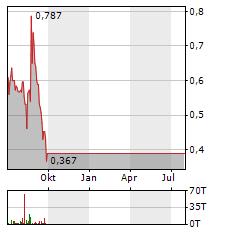 XEBEC ADSORPTION Aktie Chart 1 Jahr
