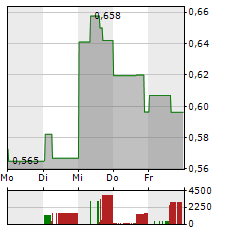 XEBEC ADSORPTION Aktie 1-Woche-Intraday-Chart