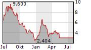 XENETIC BIOSCIENCES INC Chart 1 Jahr