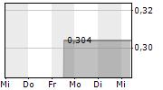 XENETIC BIOSCIENCES INC 5-Tage-Chart