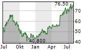 XERO LIMITED Chart 1 Jahr