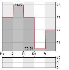 XERO Aktie 5-Tage-Chart