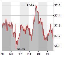 XETRA-GOLD Chart 1 Jahr