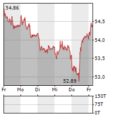 XETRA-GOLD Aktie 5-Tage-Chart