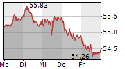 XETRA-GOLD 1-Woche-Intraday-Chart