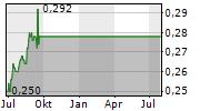 XIAMEN INTERNATIONAL PORT CO LTD Chart 1 Jahr