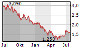 XIAOMI CORPORATION Chart 1 Jahr
