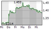 XIAOMI CORPORATION 1-Woche-Intraday-Chart