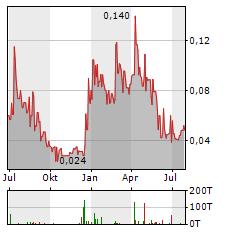 XIMEN MINING Aktie Chart 1 Jahr