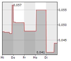XIMEN MINING CORP Chart 1 Jahr