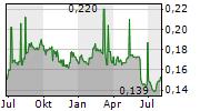 XINGDA INTERNATIONAL HOLDINGS LTD Chart 1 Jahr
