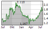 XINJIANG GOLDWIND SCIENCE & TECHNOLOGY CO LTD Chart 1 Jahr