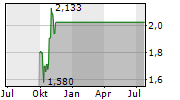 XINJIANG GOLDWIND SCIENCE & TECHNOLOGY CO LTD Chart 1 Jahr