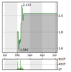 XINJIANG GOLDWIND Aktie Chart 1 Jahr